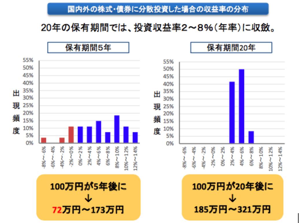 国内外株式・債券に積立・分散投資をした場合の収益率